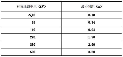 系统组件与带电部件之间的最小间距 表7.0.9