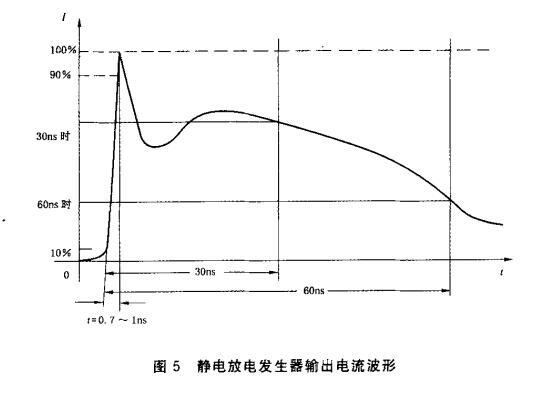 图5 静电放电发生器输出电流波形