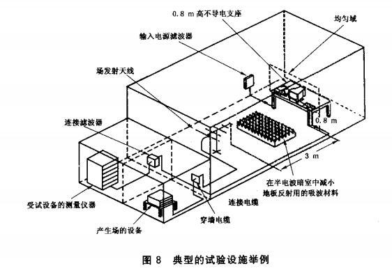 图8 典型的试验设施举例