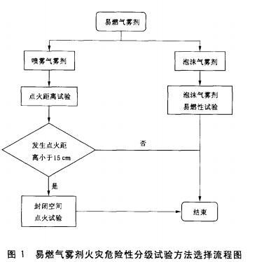 易燃气雾剂火灾危险性分级试验方法选择流程图