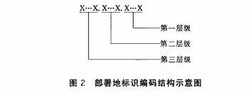 部署地标识编码结构示意图