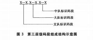 第三层级码段组成结构示意图