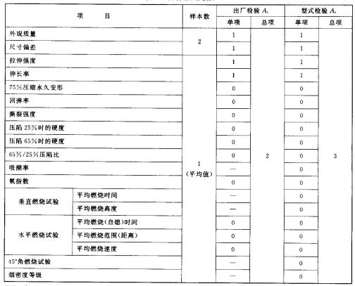 表7 批合格判定數