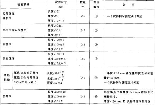 表A1 試件尺寸、數量及編號