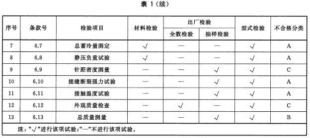 材料检验、出厂检验、型式检验项目及不合格分类