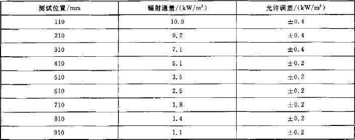 表1 校准热辐射通量分布要求