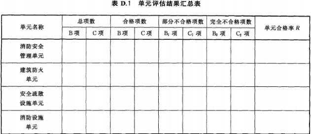 单元评估结果汇总表