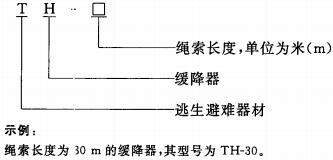 缓降器产品型号由类组代号与主参数组成