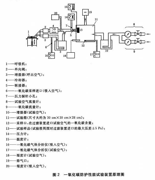 图2 一氧化碳防护性能试验装置原理图
