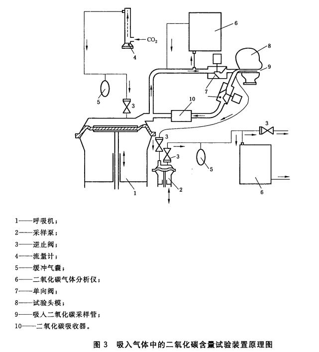 图3 吸入气体中的二氧化碳含量试验装置原理图