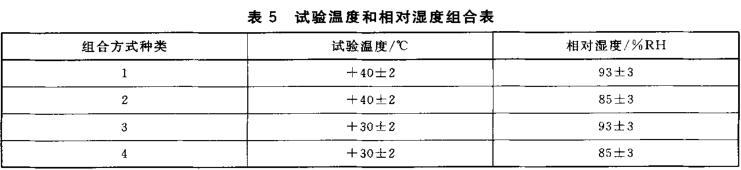 表5 试验温度和相对湿度组合表