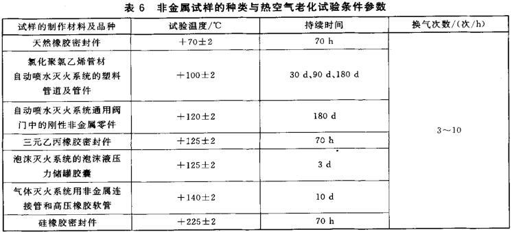 表6 非金属试样的种类与热空气老化试验条件参数