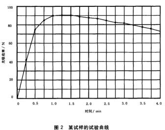 某试样的试验曲线