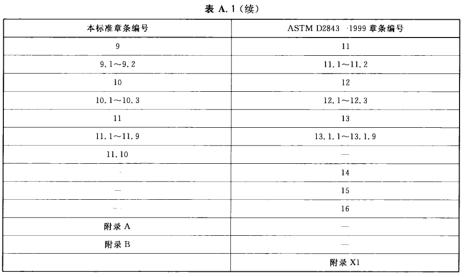 表A.1 本标准章条编号与ASTM D2843-1999章条编号对照