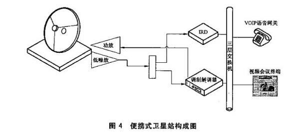 图4 便携式卫星站构成图