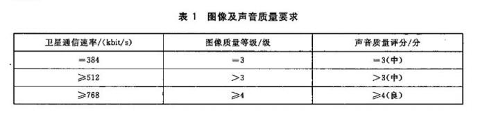 表1 图像及声音质量要求