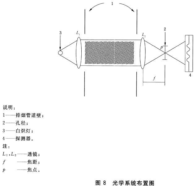 光学系统布置图