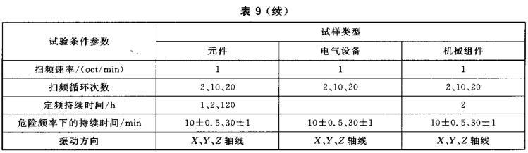 表9 振动试验类型与参数
