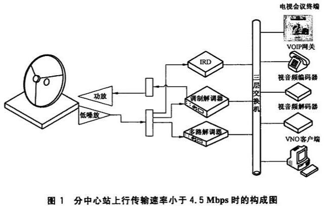 图1 分中心站上行传输速率小于4.5Mbqs时的构成图