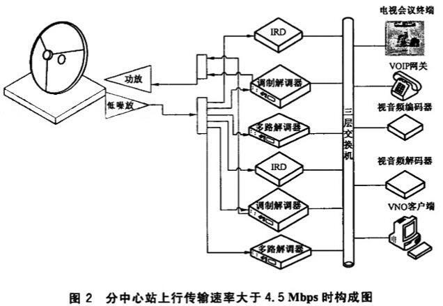 图2 分中心站上行传输速率大于4.5Mbqs时的构成图