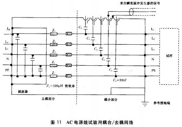 图11 AC电源线试验用耦合/去耦网络