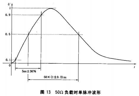 图13 50Ω负载时单脉冲波形