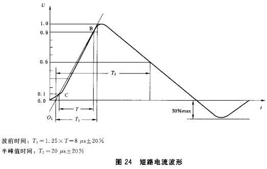 图24 短路电流波形
