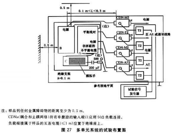 图27 多单元系统的试样布置图