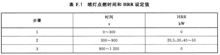 喷灯点燃时间和HRR设定值