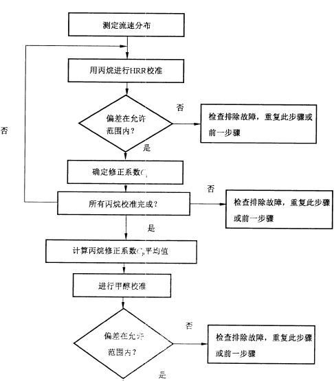 校准程序框图