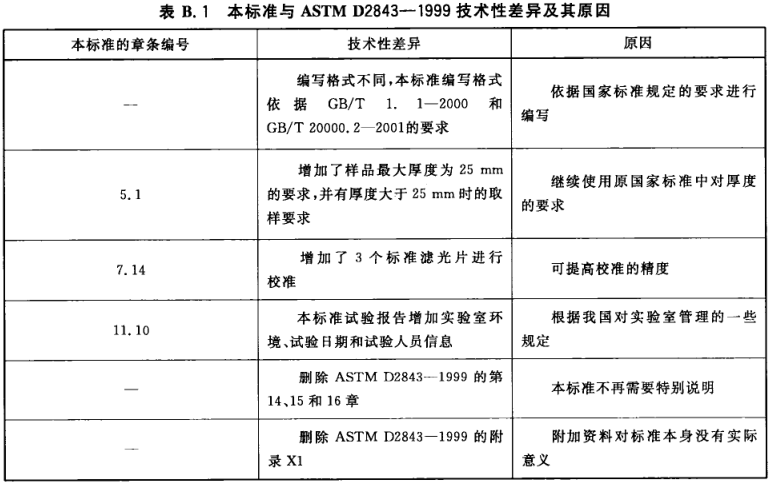 表B.1 本标准与ASTM D2843—1999的技术性差异及其原因