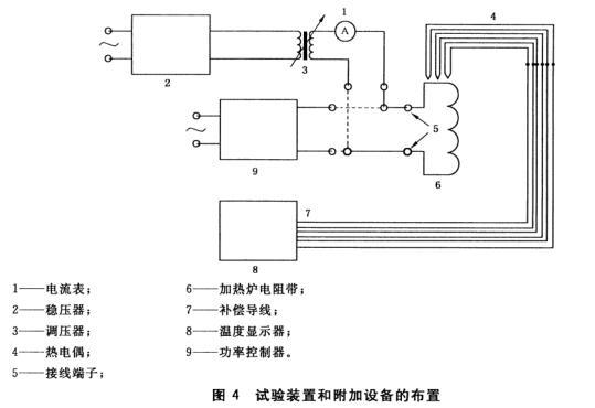 图4 试验装置和附加设备的布置