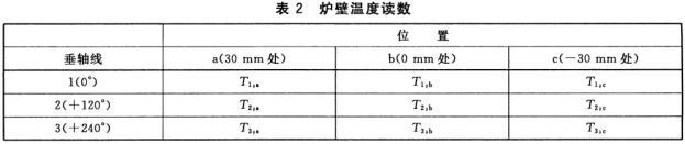 表2 炉壁温度读数