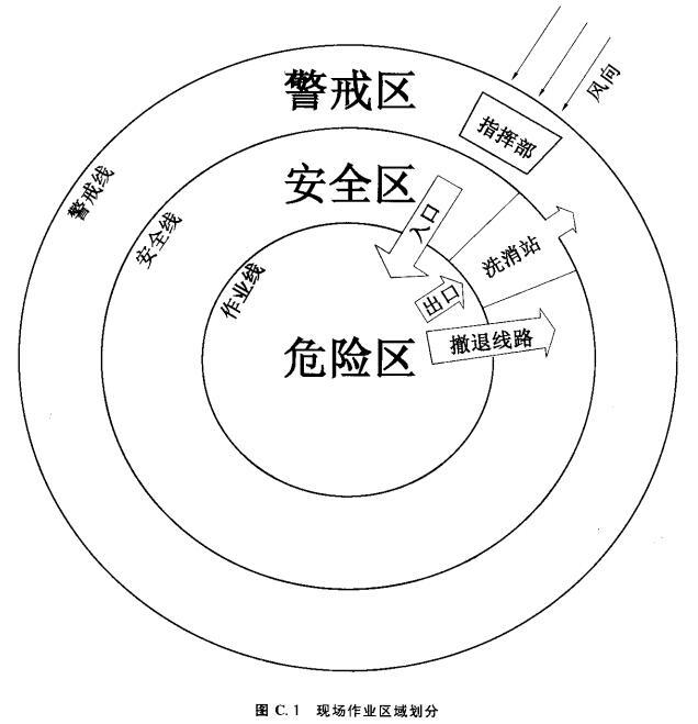 图C.1 现场作业区域划分