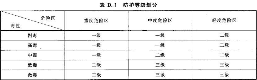 表D.1 防护等级划分