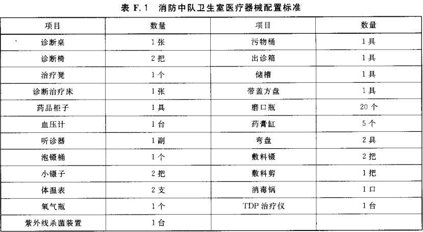表F.1 消防中队卫生室医疗器械配置标准