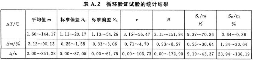 表A.2 循环验证试验的统计结果