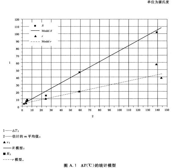 图A.1 △T(°C)的统计模型