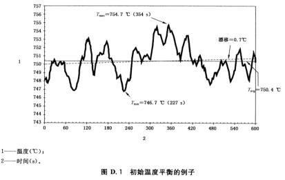 图D.1 初始温度平衡的例子