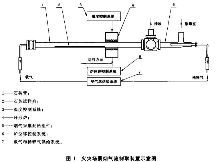 图1 火灾场景烟气流制取装置示意图