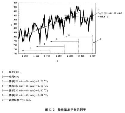 图D.2 最终温度平衡的例子