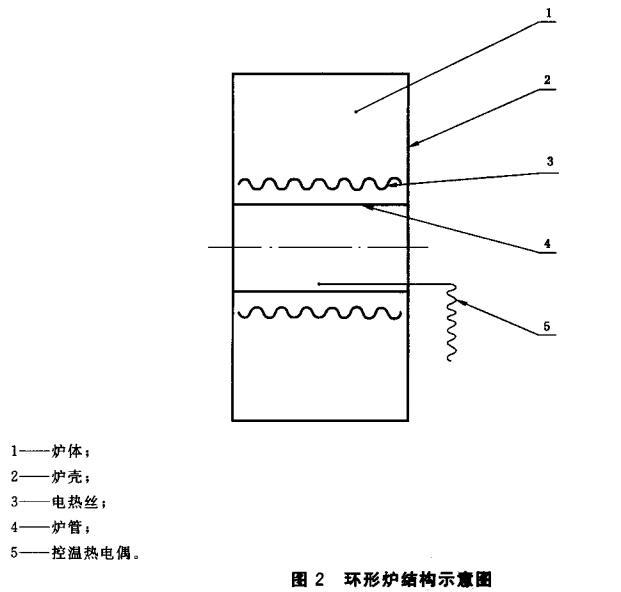 图2 环形炉结构示意图