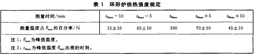 表1 环形炉供热强度规定