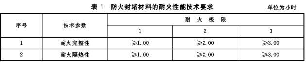 表1 防火封堵材料的耐火性能技术要求