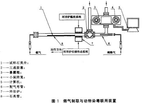 图1 烟气制取与动物染毒联用装置