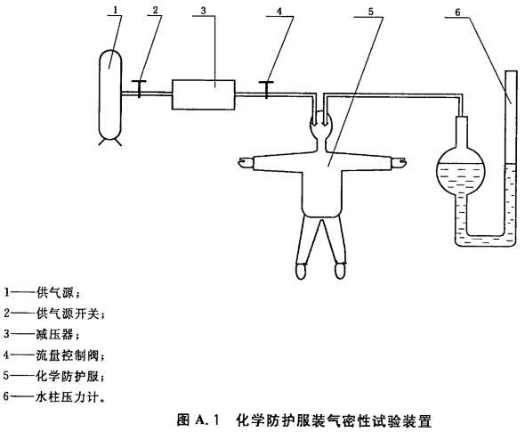 化学防护服装气密性试验装置 A.