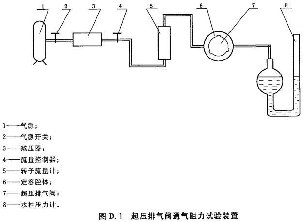 超压排气阀通气阻力试验装置