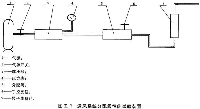 通风系统分配阀性能试验装置