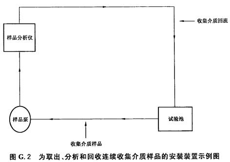 为取出、分析和回收连续收集介质样品的安装装置示例图