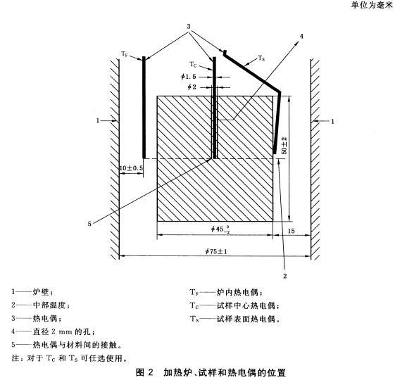 图2 加热炉、试样和热电偶的位置